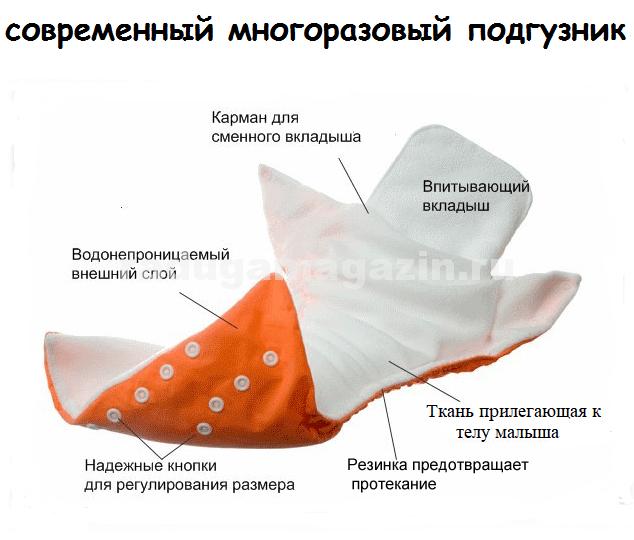 Подгузник имеет карман с помощью которого вкладыш ложиться внутрь подгузника.  Многоразовые подгузники имеют универсальный размер. 1c938aa11af